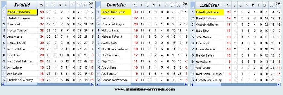 Classement G2 Div4 Ligue Souss football