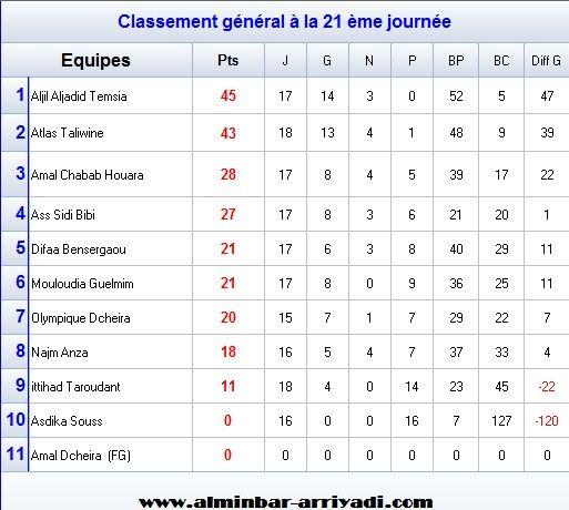 Football Championnat Feminin Ligue Souss 2015-2016 -classement