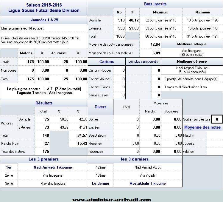 Ligue Sous Futsal 3eme Division 2015-2016_Statistiques