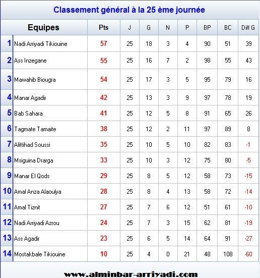 Ligue Souss Futsal 3eme Division 2015-2016_classement