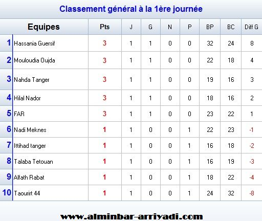 championnat-national-handball-division-excellence-nord-2016-2017_classement