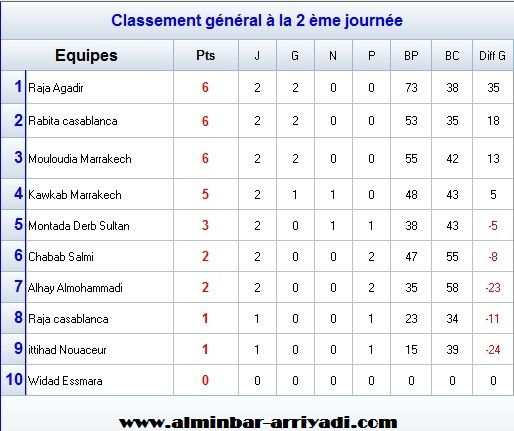championnat-national-handball-division-excellence-sud-2016-2017_classement