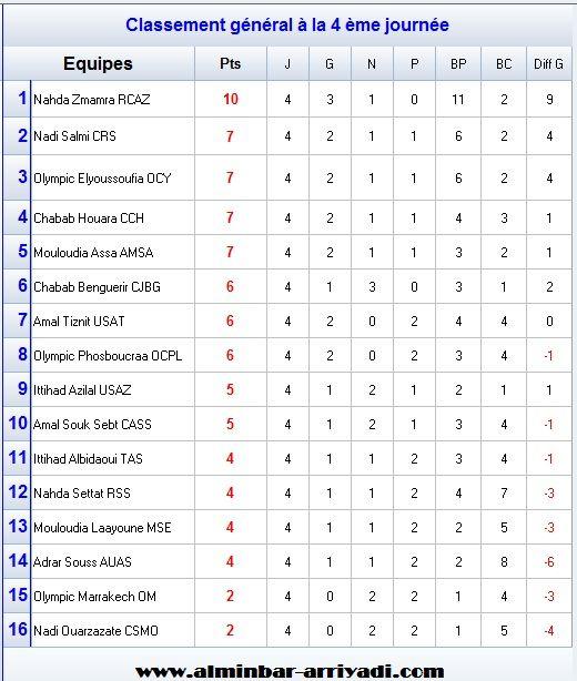 classement-division-amateur-1-j4