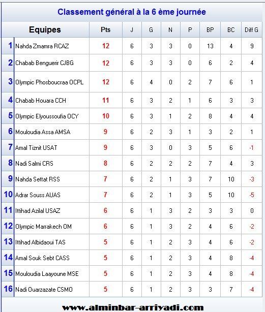 classement-division-amateur-1-j6
