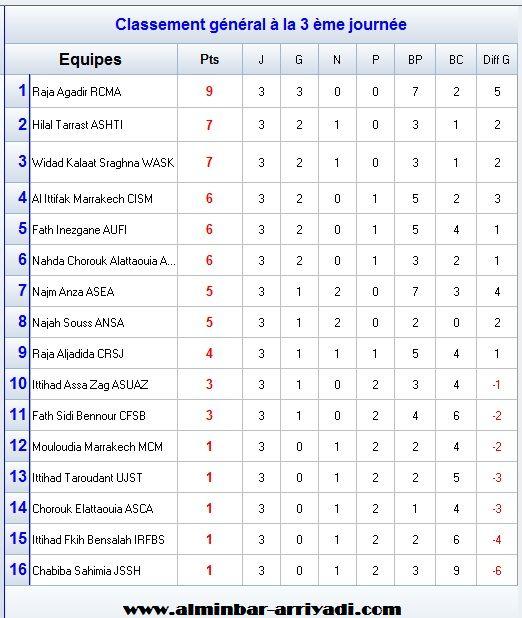 classement-division-amateur-2-j3