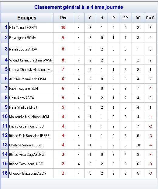 classement-division-amateur-2-j4