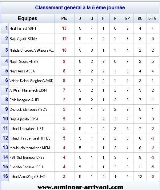 classement-division-amateur-2-j5