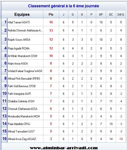 classement-division-amateur-2-j6