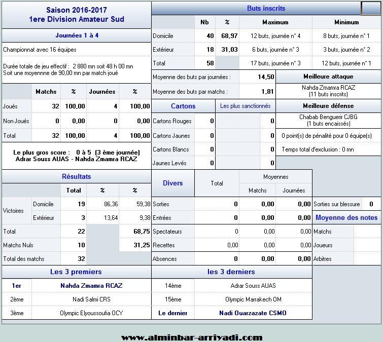 statistiques-division-amateur-1-j4