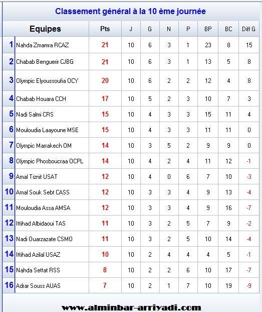classement-division-amateur-1-j10