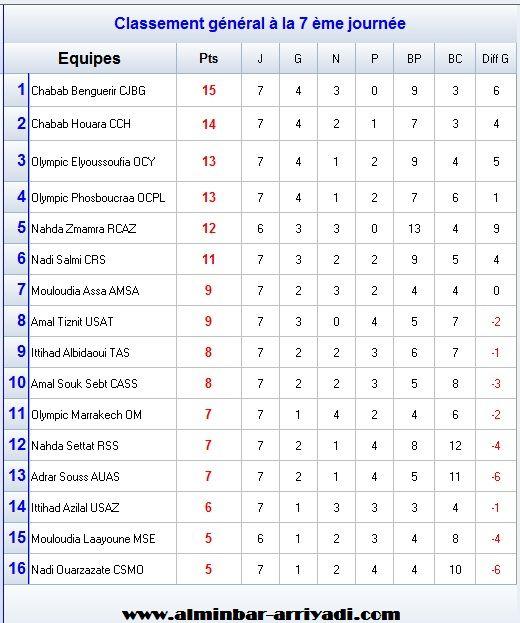 classement-division-amateur-1-j7