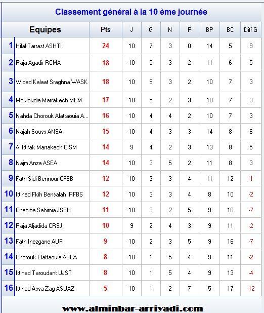 classement-division-amateur-2-j10