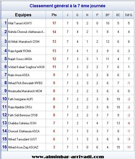 classement-division-amateur-2-j7