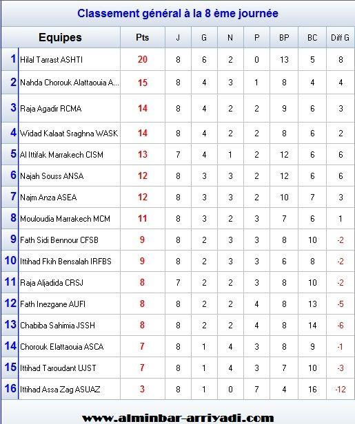 classement-division-amateur-2-j8