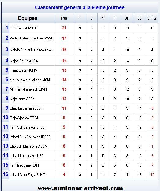 classement-division-amateur-2-j9