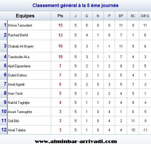 football-championnat-3div-ligue-souss-2016-2017-g2_classement