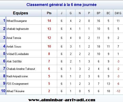 football-championnat-4div-ligue-souss-2016-2017-g4_classement