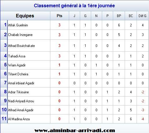 ligue-souss-futsal-4eme-division-g1-2016-2017_classement