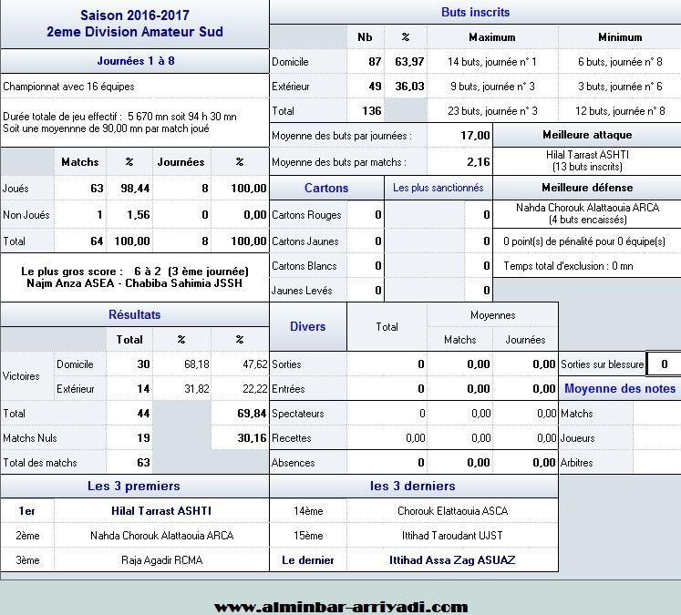 statistiques-division-amateur-2-j8