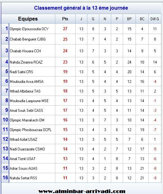 classement-division-amateur-1-j13