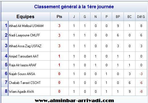 classement-division-feminin-1-j1