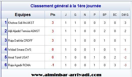 classement-division-feminin-2-j1