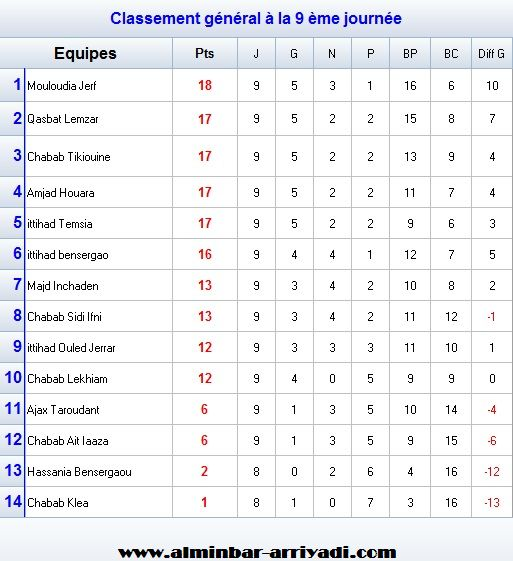 football-championnat-super-ligue-souss-2016-2017_classement