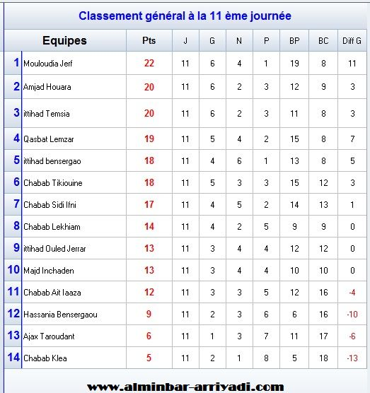 football-championnat-super-ligue-souss-2016-2017_classement