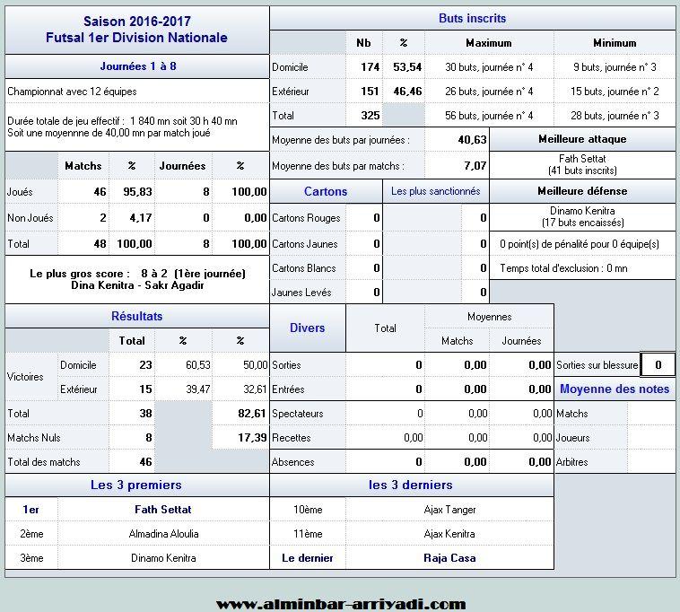 futsal-1er-division-nationale-2016-2017_statistiques
