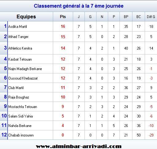 futsal-2eme-division-nationale-nord-2016-2017_classement