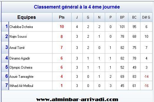 handball-1er-division-nationale-g1-2016-2017_classement