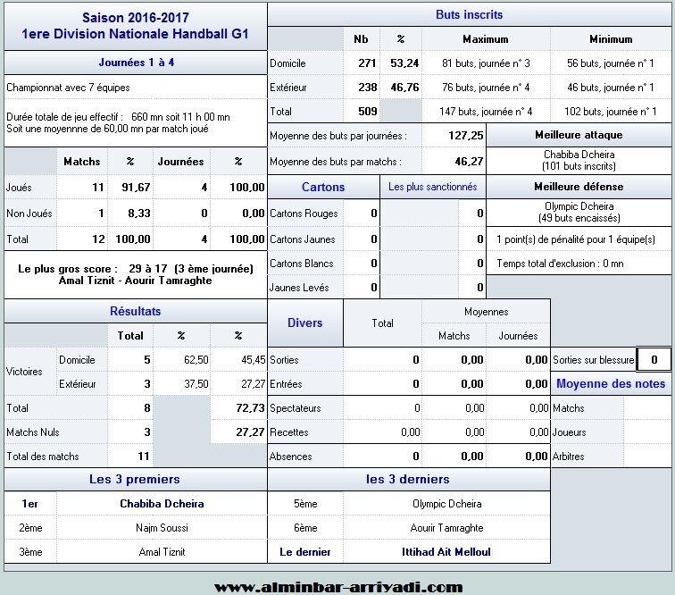 handball-1er-division-nationale-g1-2016-2017_statistiques