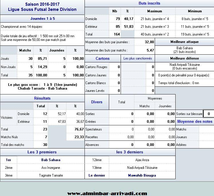 ligue-sous-futsal-3eme-division-2016-2017_statistiques