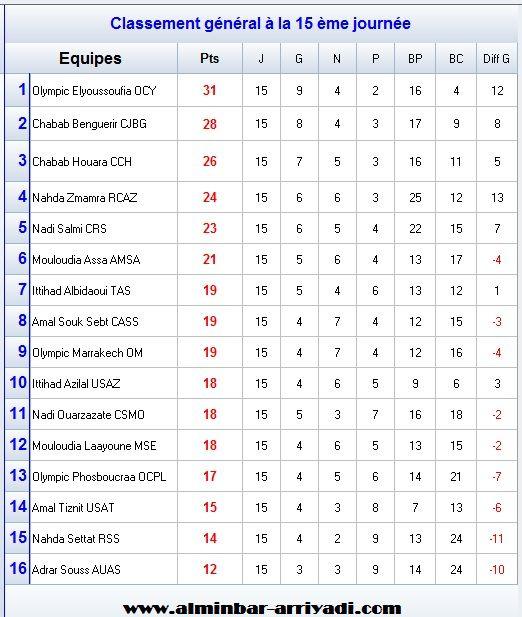 classement-division-amateur-1-j15