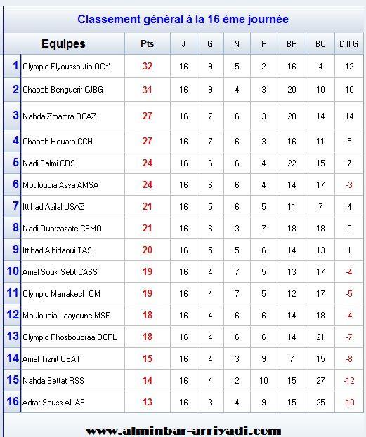 classement-division-amateur-1-j16