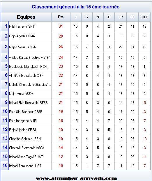 classement-division-amateur-2-j15