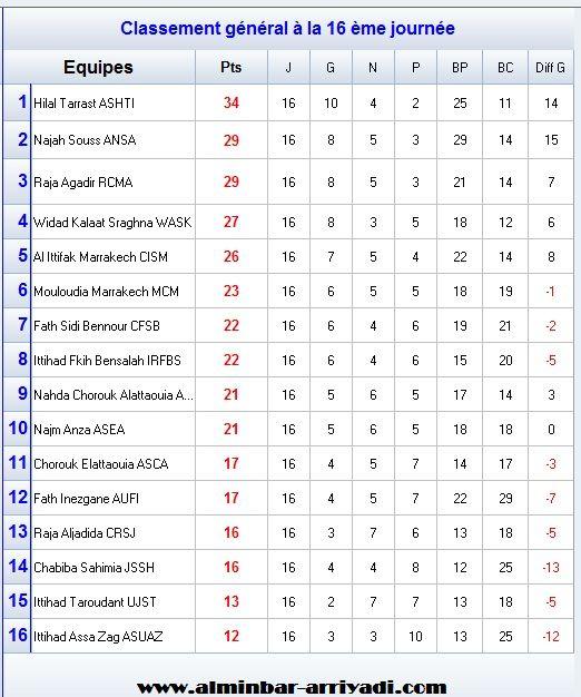 classement-division-amateur-2-j16