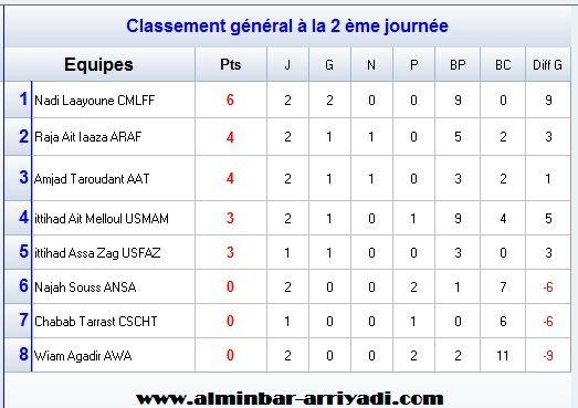 classement-division-feminin-1-j2