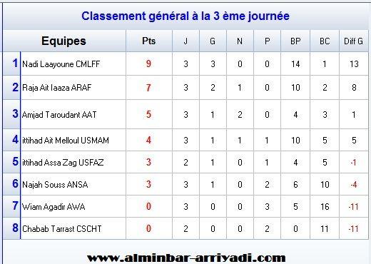 classement-division-feminin-1-j3