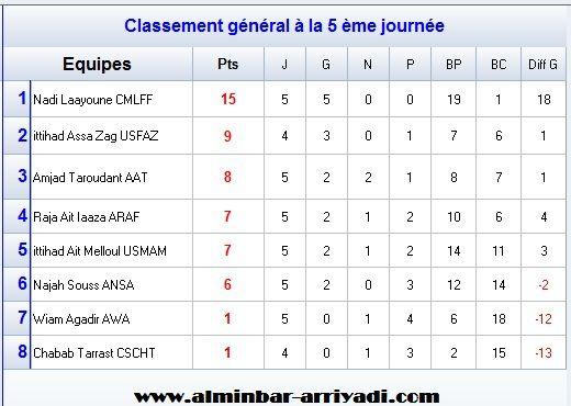 classement-division-feminin-1-j5
