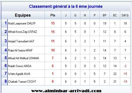 classement-division-feminin-1-j6