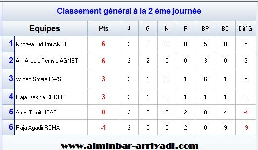 classement-division-feminin-2-j2