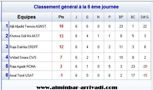 classement-division-feminin-2-j6