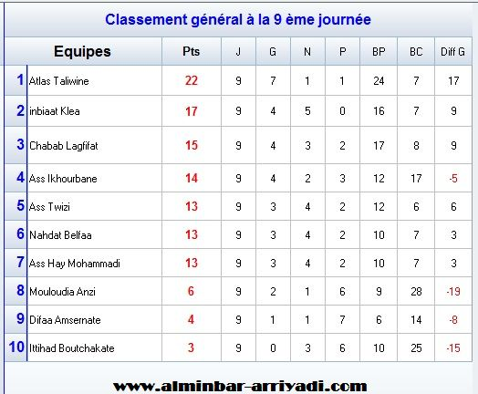 football-championnat-4div-ligue-souss-2016-2017-g2_classement