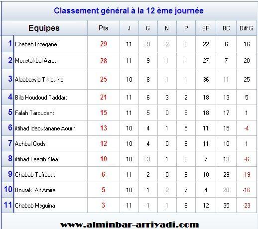 football-championnat-4div-ligue-souss-2016-2017-g3_classement