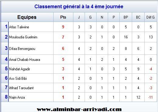 football-championnat-feminin-ligue-souss-2016-2017-classement
