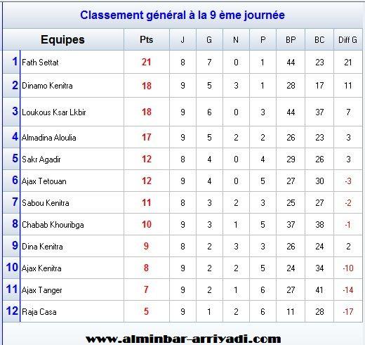futsal-1er-division-nationale-2016-2017_classement