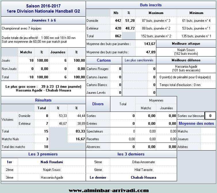 handball-1er-division-nationale-g2-2016-2017_statistiques