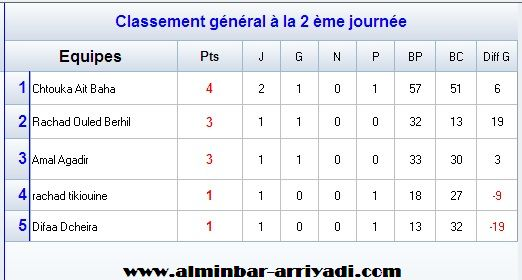 handball-2eme-division-nationale-g1-2016-2017_classement