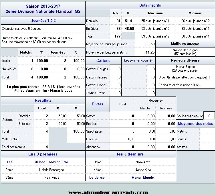 handball-2eme-division-nationale-g2-2016-2017_statistiques